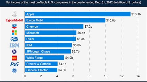 Top 10 Mba Which Companies Do They Like by How Apple Inc Became The World S Most Valuable Company