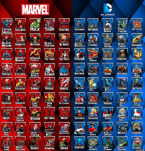 film marvel list afbeeldingsresultaat voor marvel heroes list kids