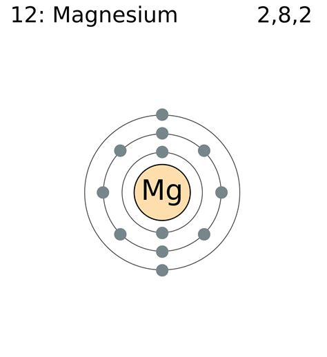 mg bohr diagram file electron shell 012 magnesium png wikimedia commons