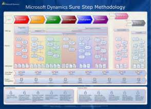 implementation methodology template what is microsoft dynamics sure step microsoft