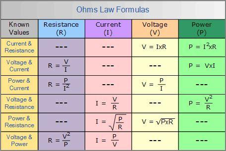 ohm s formula chart ohm s and power