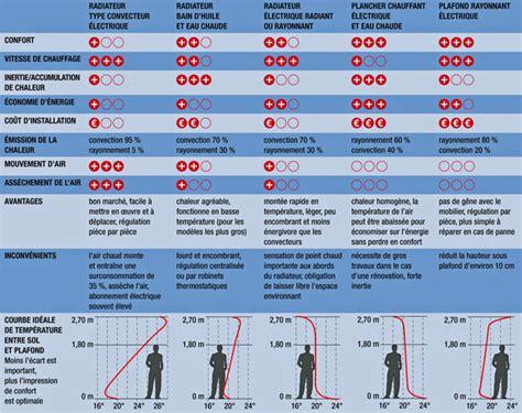 Comment Choisir Un Radiateur Electrique 2692 by Comment Choisir Un Radiateur Electrique Comment Choisir