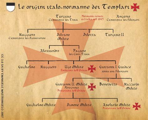 come viri testo i templari sono 171 made in italy 187 altro francesi