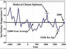 Byzantine Roman Empire Suffers Climate Change Islam World History Test