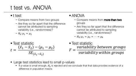 test anova statistical inference statistical power anova and post
