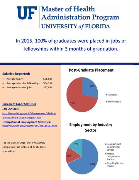 Of Florida Mba Requirements by Graduate Achievement And Placement 187 Health Services
