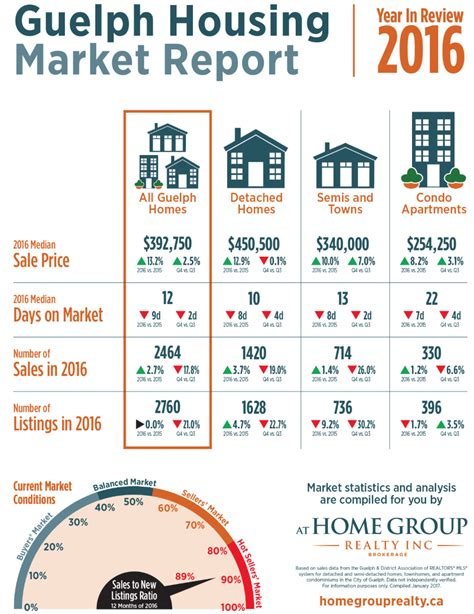 housing market statistics 2016 guelph housing market statistics