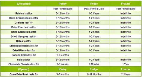 Shelf Of Dates by Date Sugar For Food Storage Preparednessmama
