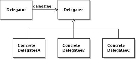 pattern delegate java design patterns