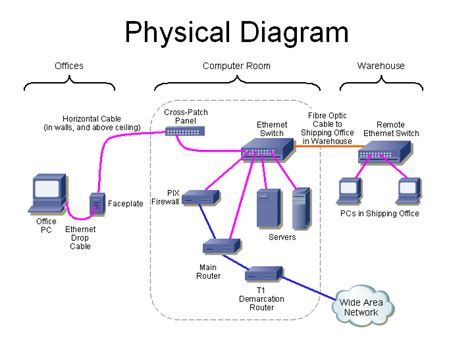 network physical layout data communications equipment