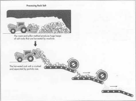 how salt is made material used processing procedure industry machine raw materials