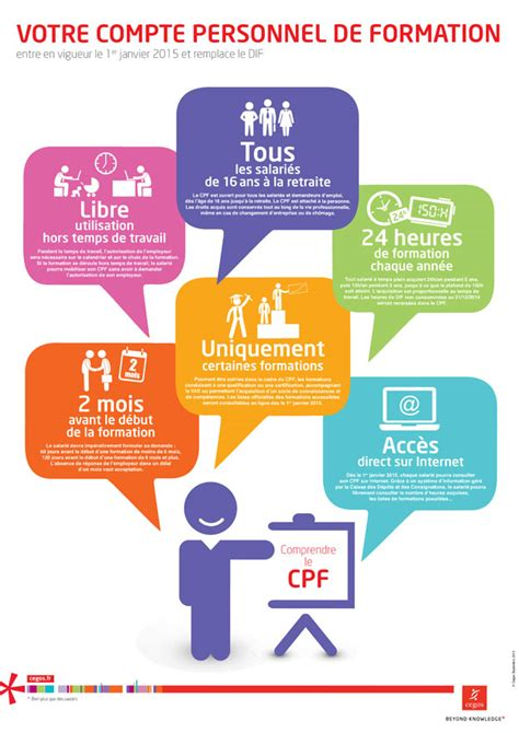 Credit Formation Personnel Compte Personnel De Formation Cpf Secours Pr 233 Vention