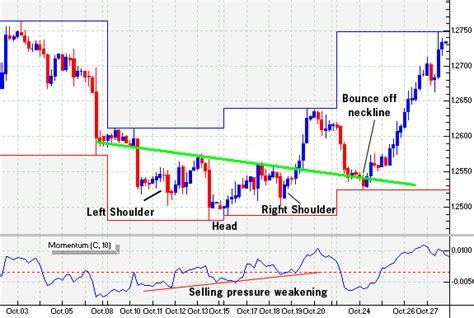 head pattern forex reversal strategy strategies trend reversal patterns forex strategies