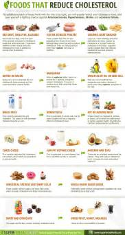 Foods that reduce cholesterol infographic