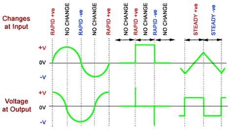 integrator circuit triangle wave op when triangular input is given to differentiator how will you get square wave output