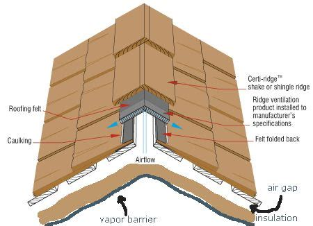 How To Insulate A Cathedral Ceiling With No Attic by Insulated Cathedral Ceiling Recherche