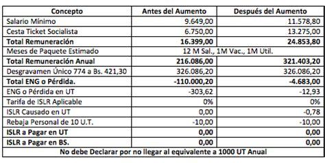aumento cesta ticket mayo 2016 salario y cesta ticket alimentacion mayo 2016