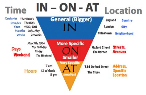 A Place Explained Prepositions Of Time In On At Explanation And Exles Learn