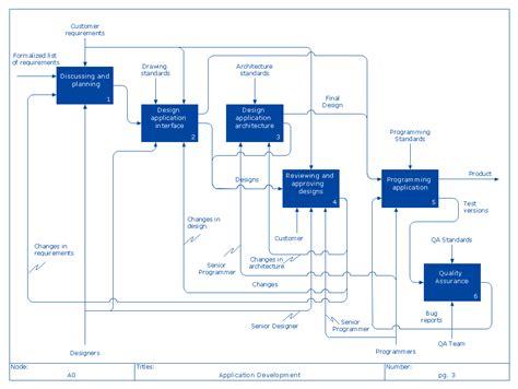 idef0 visio idef0 diagram exle driverlayer search engine