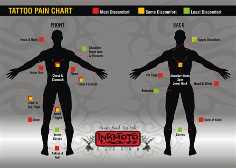 tattoo pain chart male your inkmoto
