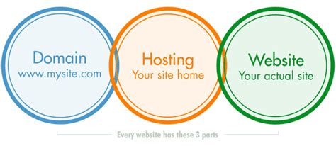 hosting domains  websites    differences