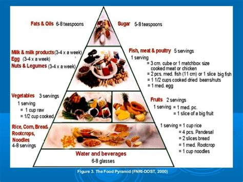Beschriftung Pyramide by Dietary Recommendations Food Guides And Food Labels To