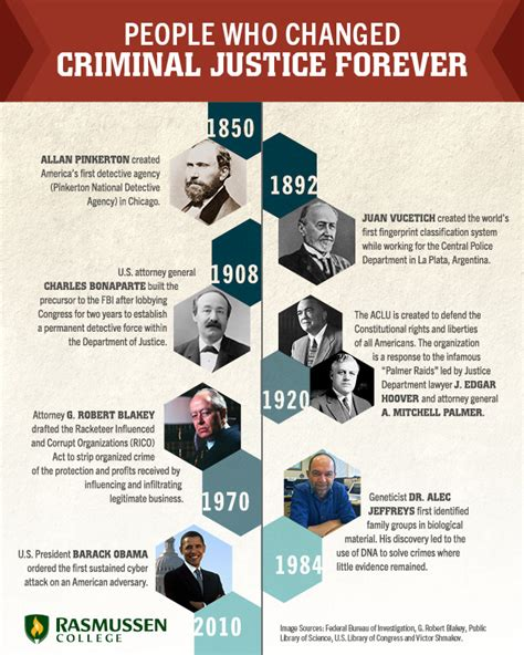 criminal justice in 10 milestones that changed criminal justice forever