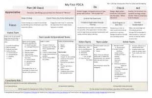 my first pdca starting point for sales and marketing