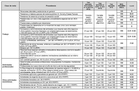 tablas retenciones 2016 colombia tabla retenciones ao 2016 en colombia