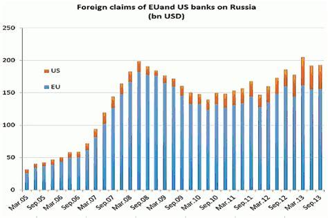 russland banken europ 228 ische banken in russland