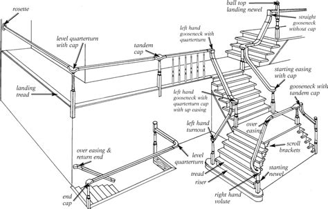 Banister Railing Parts by Image Gallery Staircase Diagram