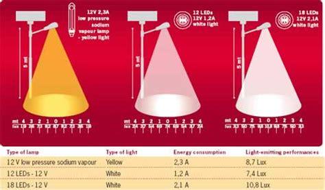Low Pressure Sodium Vapor L by Light Buscar Con Intervenciones Urbanas