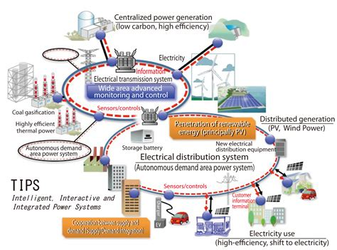 power system operations and electricity markets electric power engineering series books electrical power systems technology courses power
