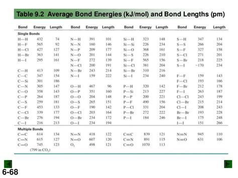 Bond Enthalpy Table by New Chm 151 Unit 9 Power Points