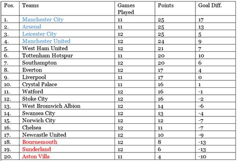 epl table week 12 2015 premier league up after