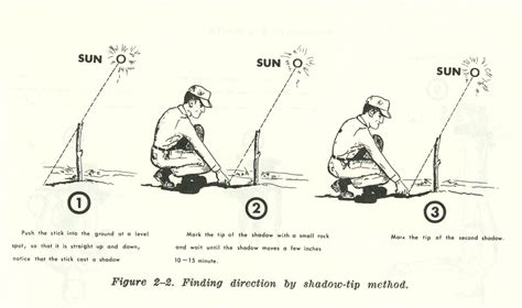 How To Find Using How To Find Direction Using The Sun And The Of Manliness