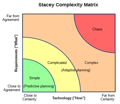 stacey diagram 10 killer visuals that every scrum master needs