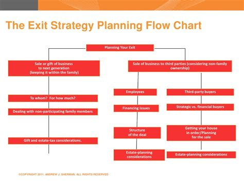 employee exit process flowchart firmex 9 20 11 sell side m a smart deal killers