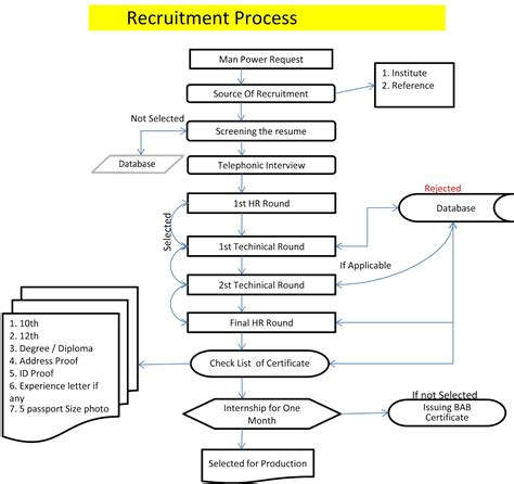 hiring process template hr recruitment process flow chart