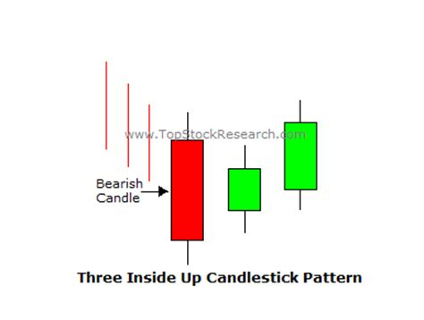 candlestick pattern three inside up tutorial on three inside up candlestick pattern