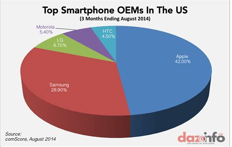mobile phones usa apple inc aapl controls 42 of the us smartphone market