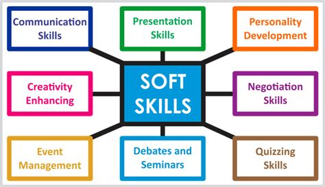 How Many Soft Skill Courses In An Mba by Veridical Consultancy Services