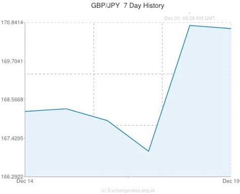 currency converter yen to gbp japanese yen to gbp exchange rate london time sydney time