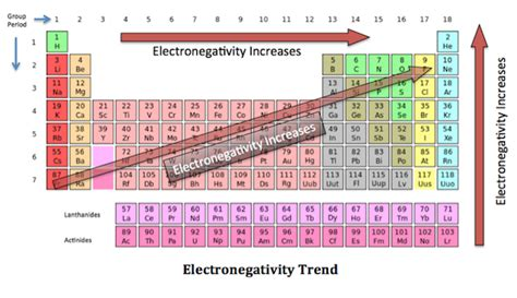 Reactivity Trend Periodic Table by Homework Valency And Chemical Formula Chemistry Stack