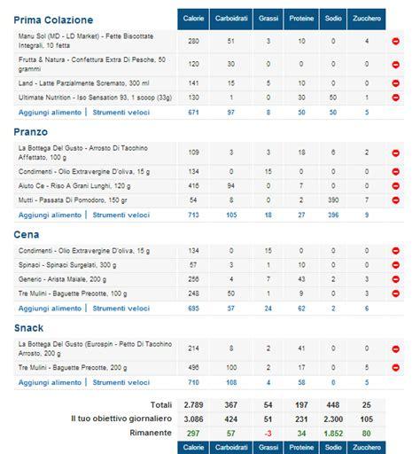 alimentazione bodybuilding esempio 187 dieta bodybuilding massa