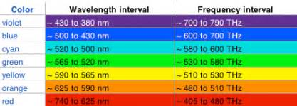 what color has the highest frequency relativity science calculator michelson morley and the