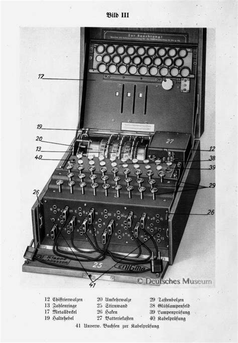 Enigma Machine and Its U-boat Codes - THE UNBREAKABLE CODE