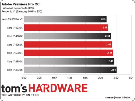 adobe premiere pro xeon intel haswell e real world benchmark results