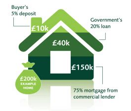 help to buy houses help to buy scheme help to buy calculator persimmon homes