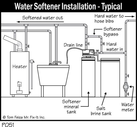 how does a water softener work diagram water softner diagram 21 wiring diagram images wiring